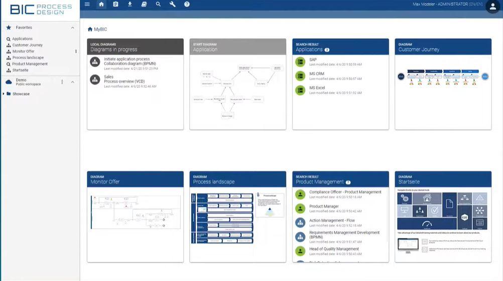 BIC Process Design dashboard