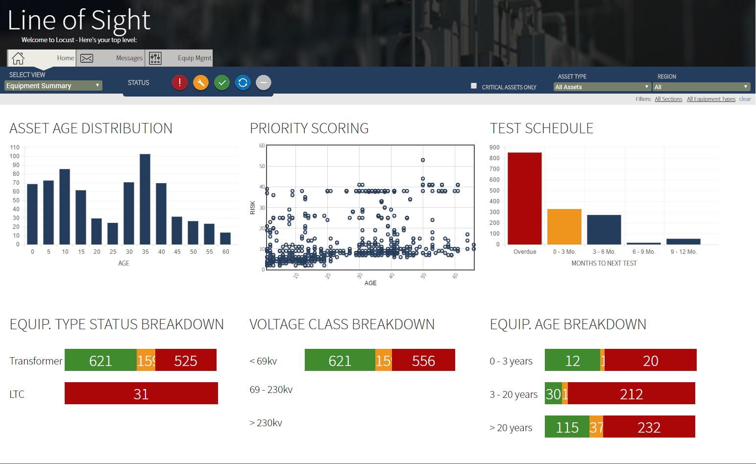 SiteLine Software - Equipment summary