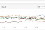 Stackify APM+ screenshot: Error monitoring