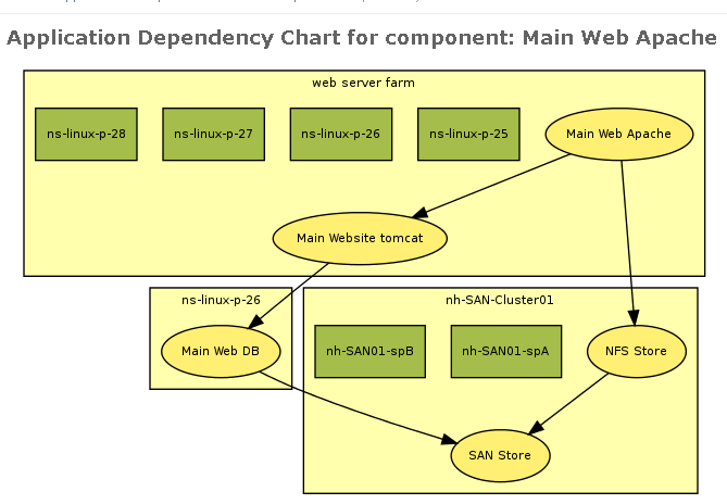 Automatic generation of application dependency and impact visuals