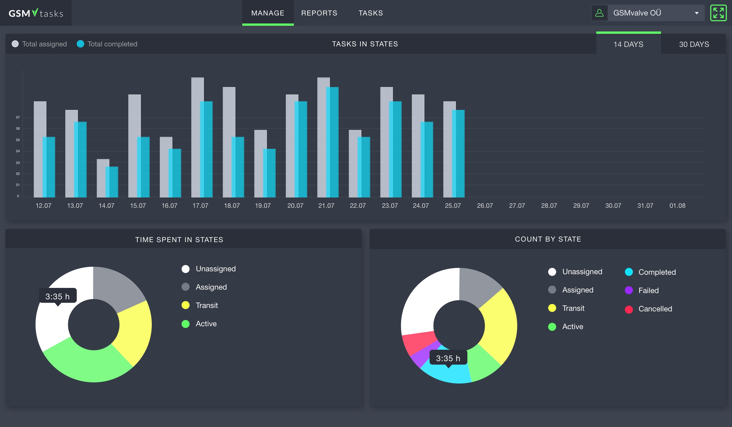 GSMtasks screenshot: View analytics and reports about all tasks and deliveries.