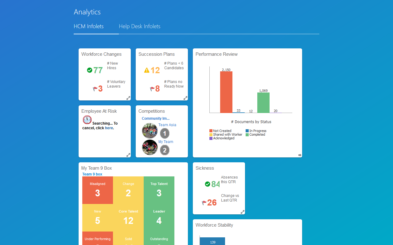 Oracle Cloud HCM Software - Analytics