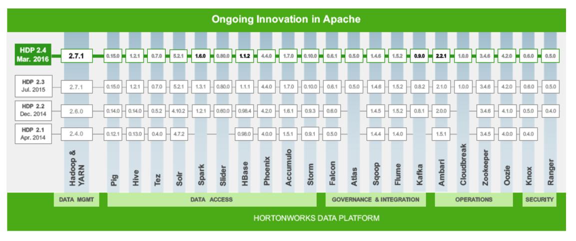 Hortonworks Data Platform Logiciel - 3