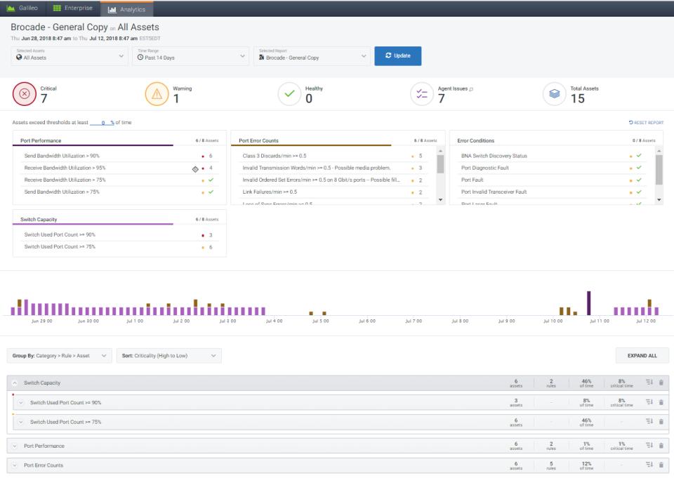 Galileo Performance Explorer asset management