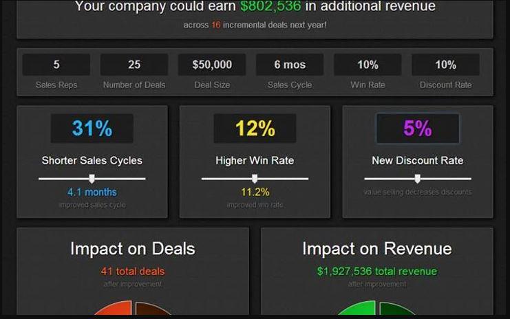 Visualize ROI analysis