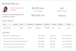 ChartMogul screenshot: ChartMogul includes customer profiles with full subscription histories