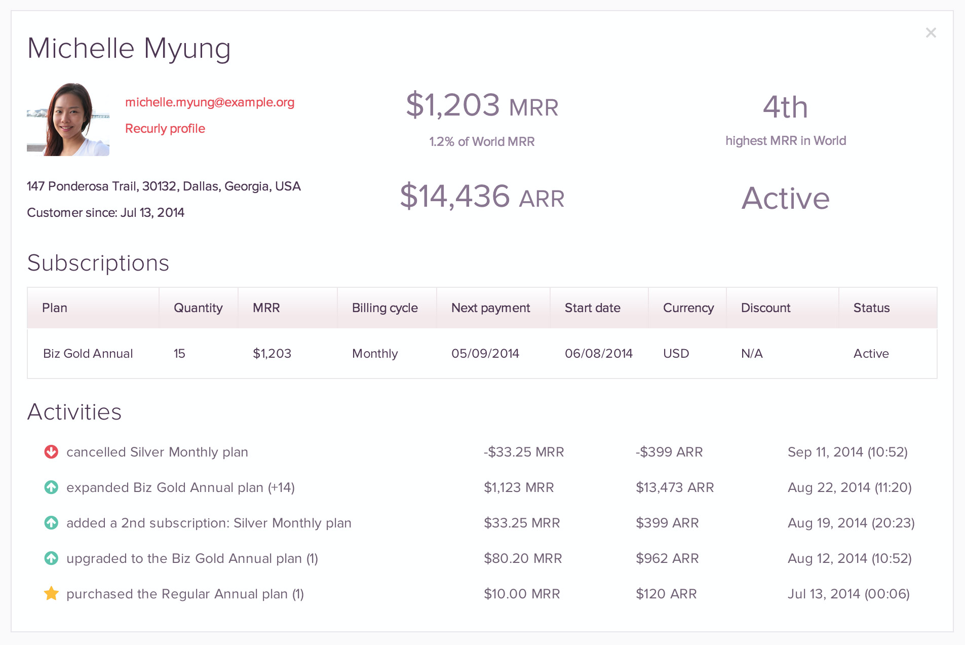 ChartMogul includes customer profiles with full subscription histories