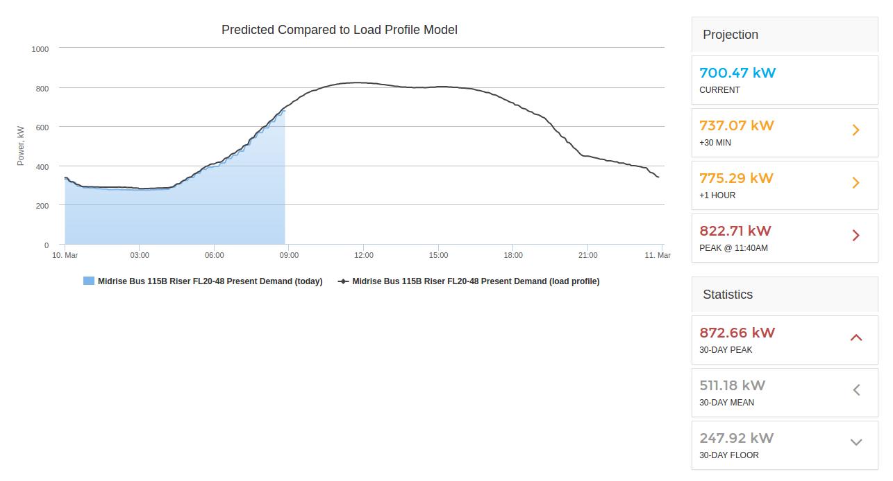 Predict demand