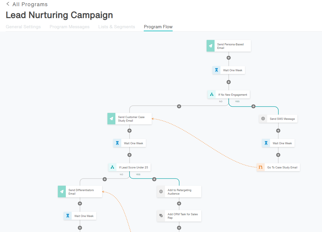 Create dynamic buyer and customer journeys with Act-On's Automated Journey Builder