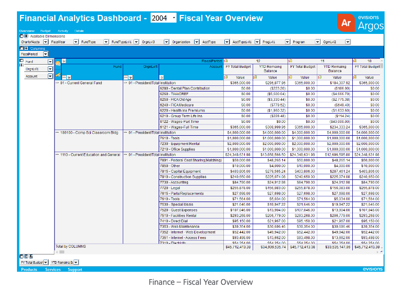 Fiscal year overview dashboard report, providing an example of how OLAP Cubes structure data hierachically to better reflect the way instution departments are also organized
