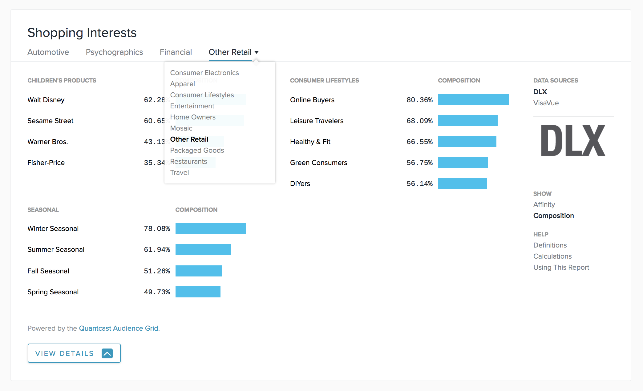 Is there a topic you're missing out on? Find out how likely your users are to be health fanatics, sports fans, or clothing shopaholics. Use Quantcast to dive deeper into where your users' interests lie.