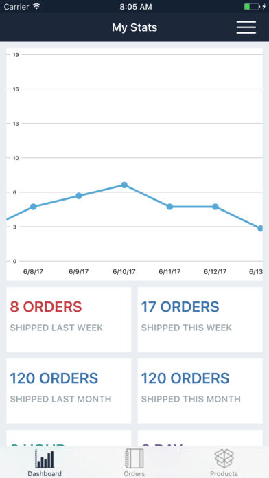 Get a breakdown on orders and more with advanced reporting