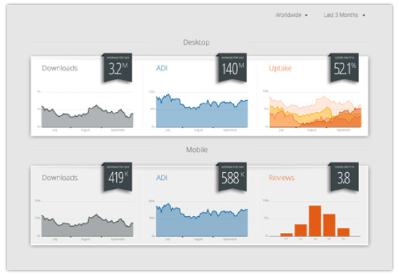 Graphical and responsive dashboards from Pentaho