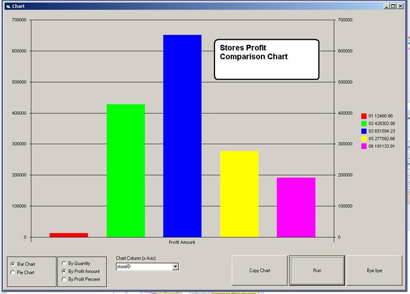 Visual Retail Plus Software - Stores Profit Comparison Chart