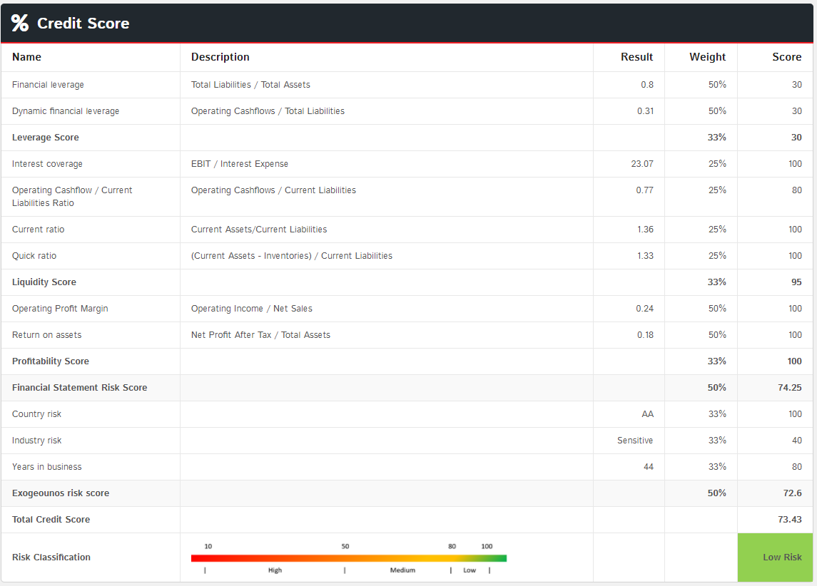 Transparent Credit Score