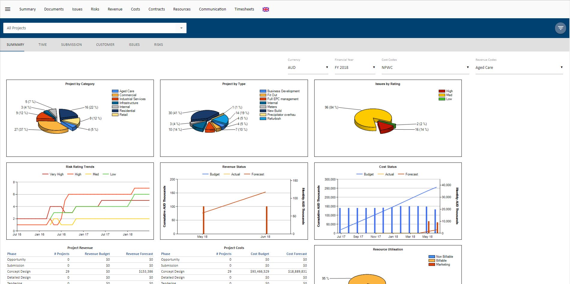 Generate summary, time or submission reports & visualize data