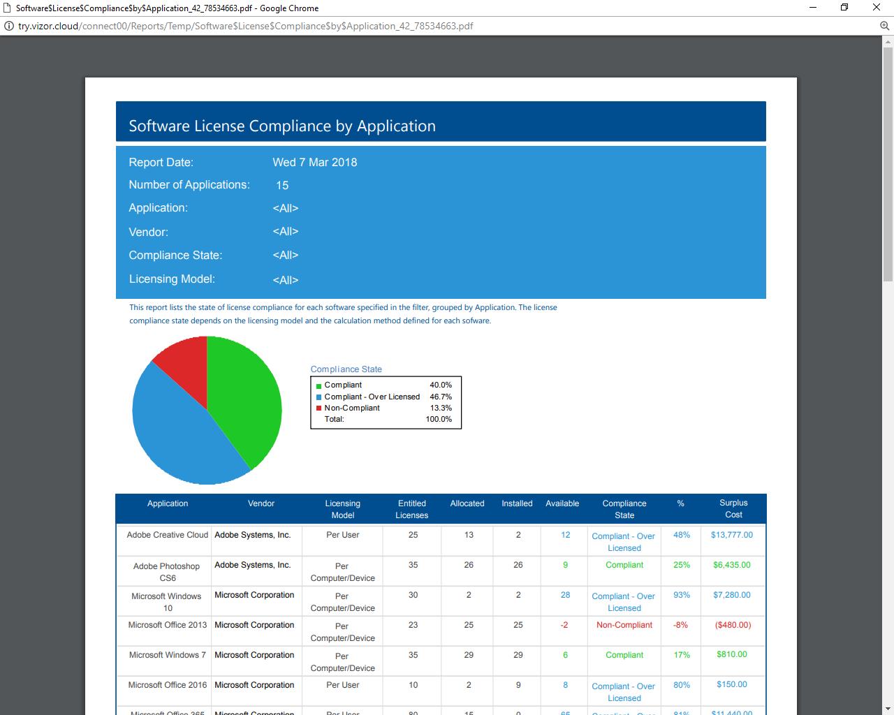 VIZOR IT Asset Management Software - 5