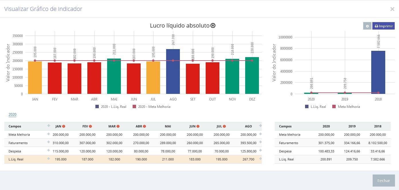 Scoreplan indicator chart
