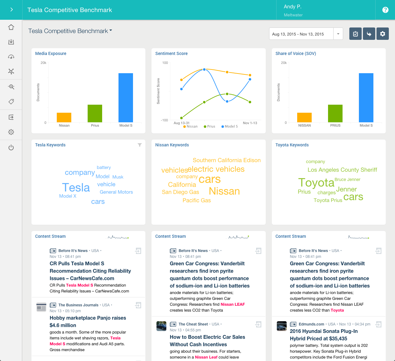 Meltwater screenshot: Dashboards provide real-time analysis, captured in a series of interactive widgets. You can view the data behind each analysis. As dashboards are custom-made, you can be as high-level or granular as you like.