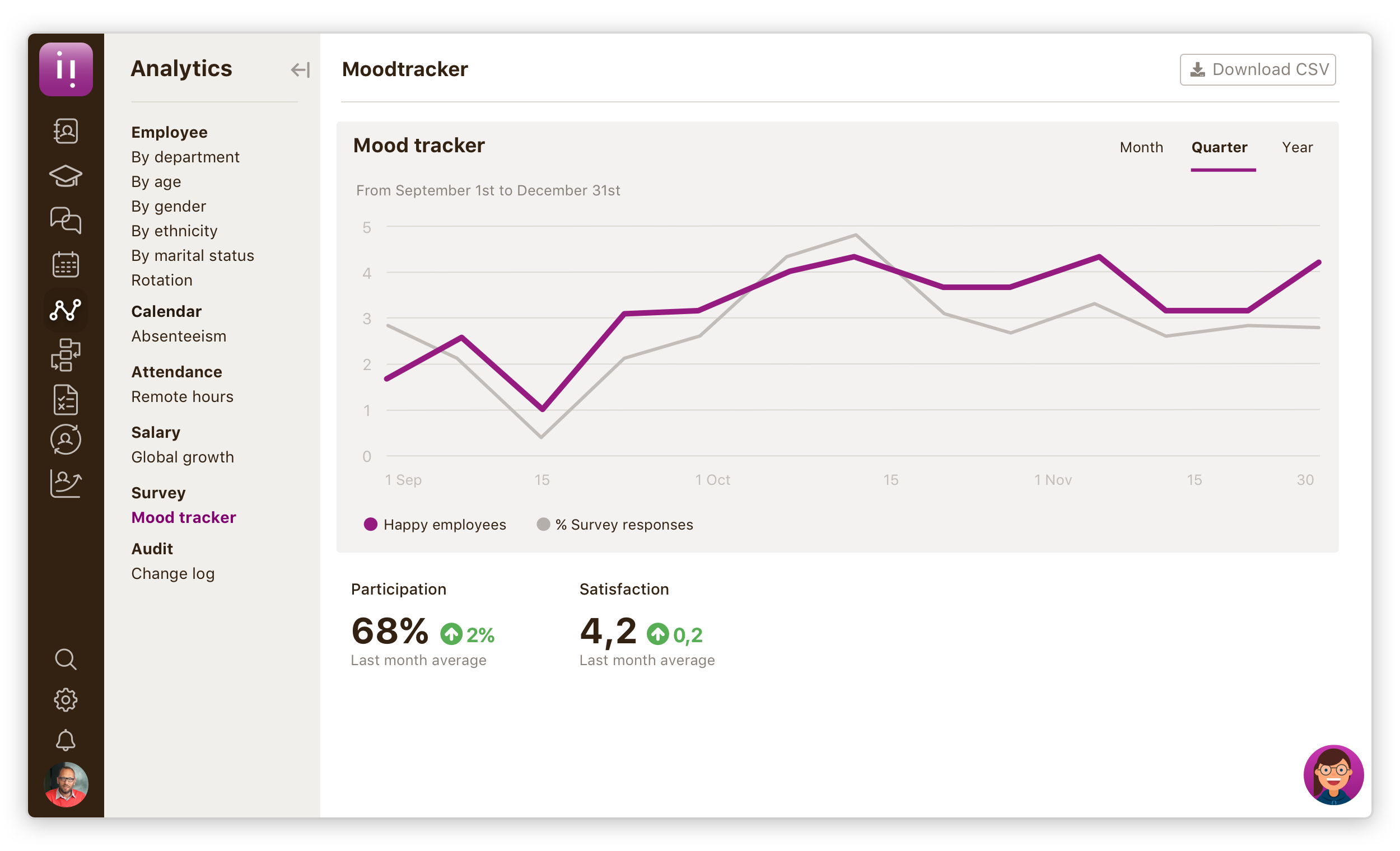 Niikiis Software - Analytics - Mood tracker