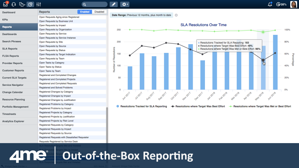 4me Software - Reporting