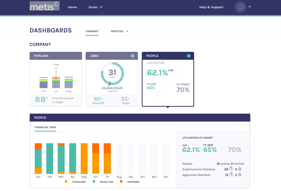 People dashboard