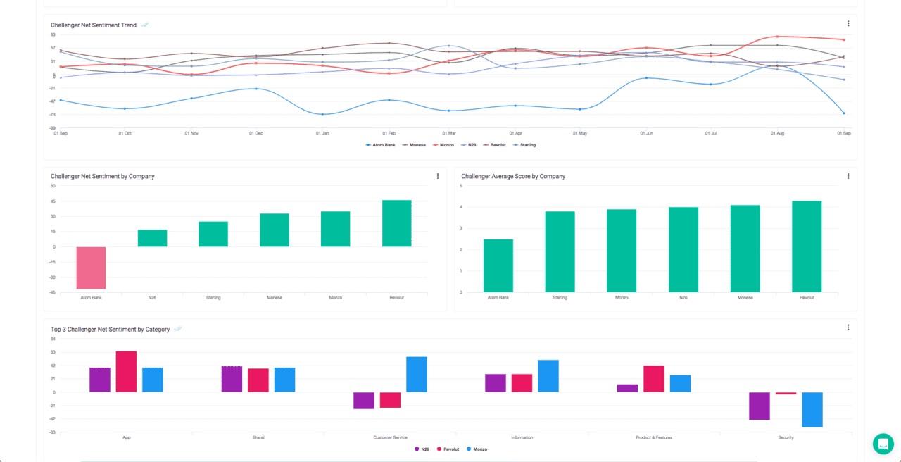 Chattermill analytics dashboard