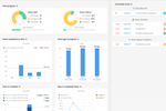 Teamhood Screenshot: Agile metrics