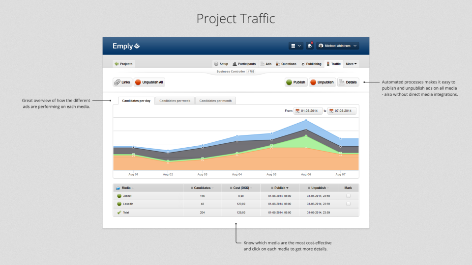 Emply Hire screenshot: Monitor project traffic