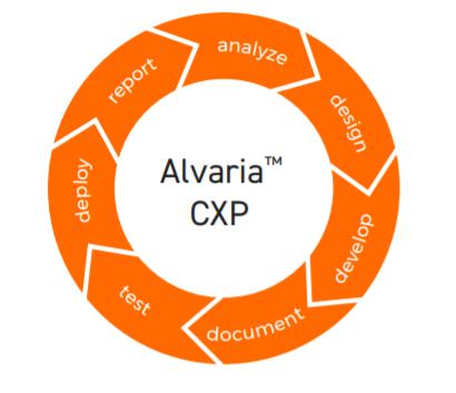 Alvaria Cloud Software - Alvaria