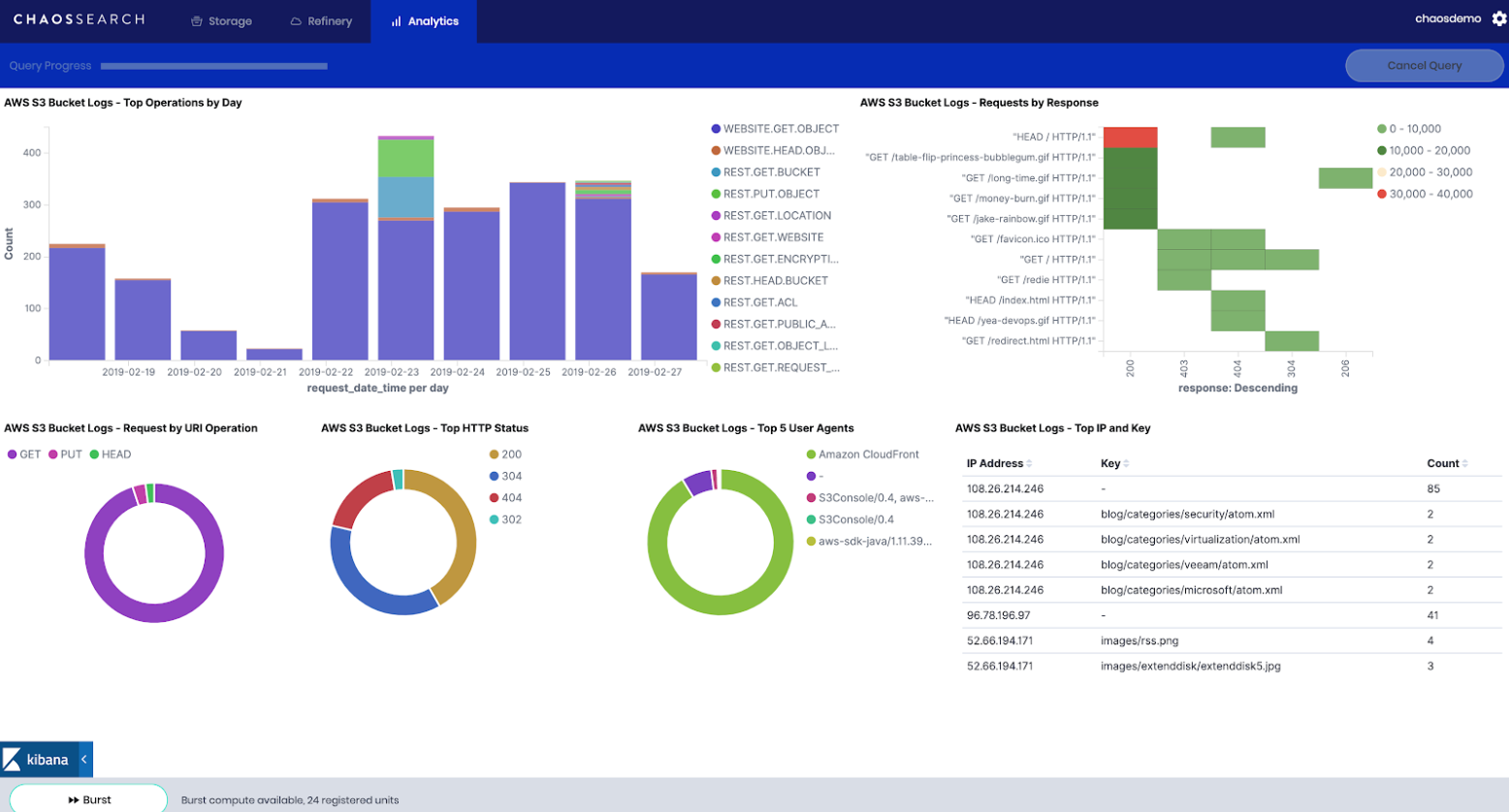 CHAOSSEARCH dashboard with S3 bucket data