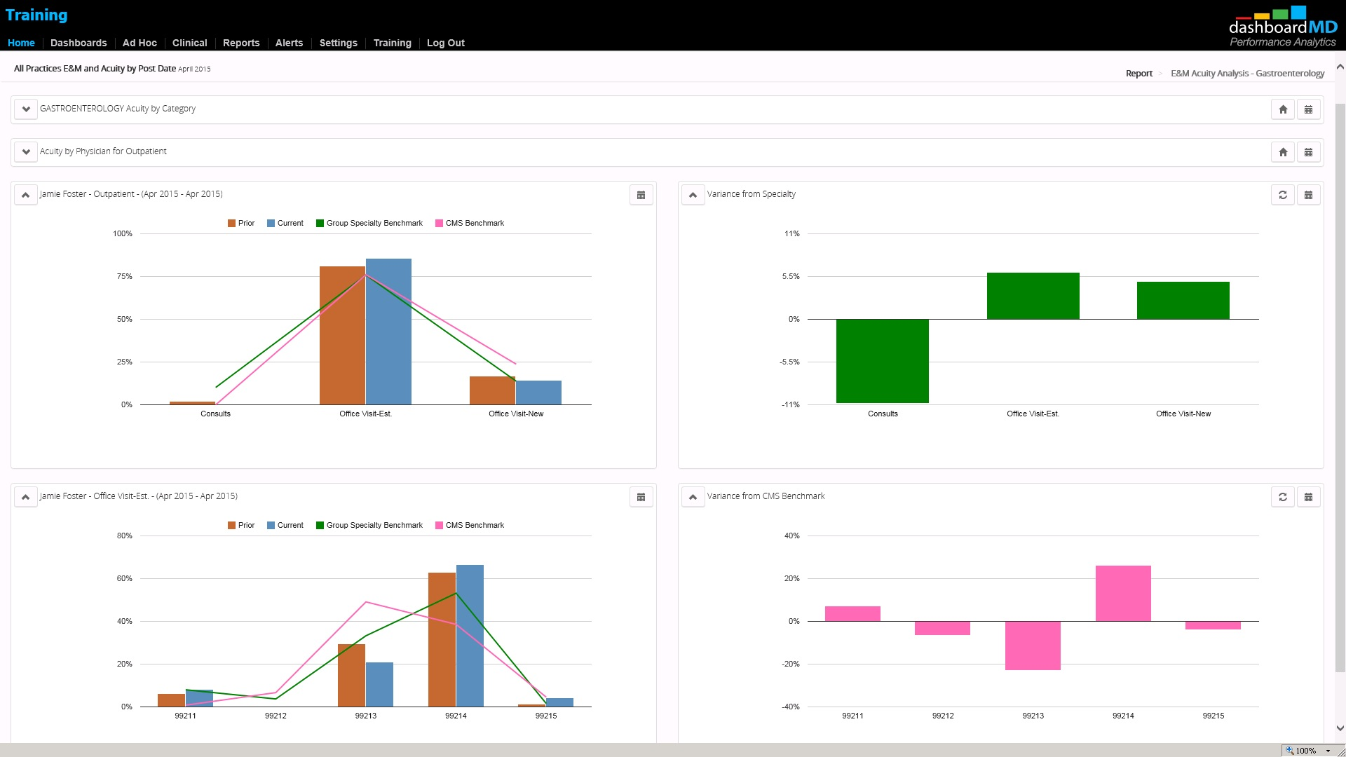 EM coding compliance  monitoring dashboard