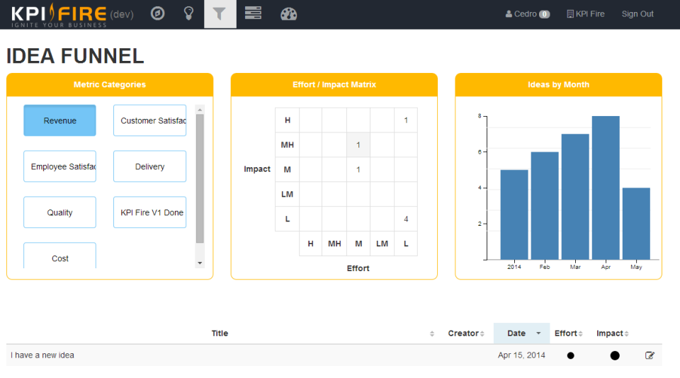 KPI Fire screenshot: Ideas can be submitted by employees and created within the idea funnel