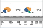 EnergyCAP screenshot: Utility data is presented as charts, graphs and tables across 300+ report types across 12 categories and exportable out to numerous popular file types