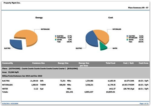 Utility data is presented as charts, graphs and tables across 300+ report types across 12 categories and exportable out to numerous popular file types