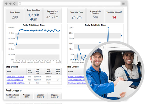 Rate and monitor driver performance and get daily rankings of each vehicle