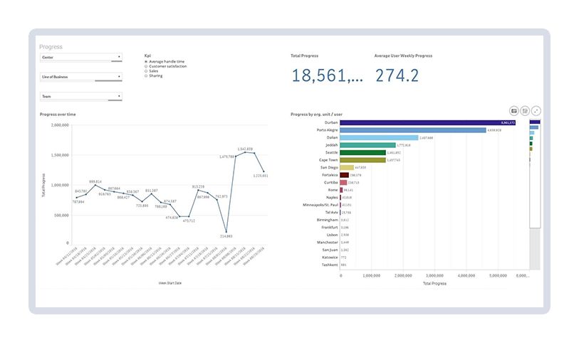 Integrated analytics identify the performance insights that matter most and ensures the goals being set are correct for ensuring greater success