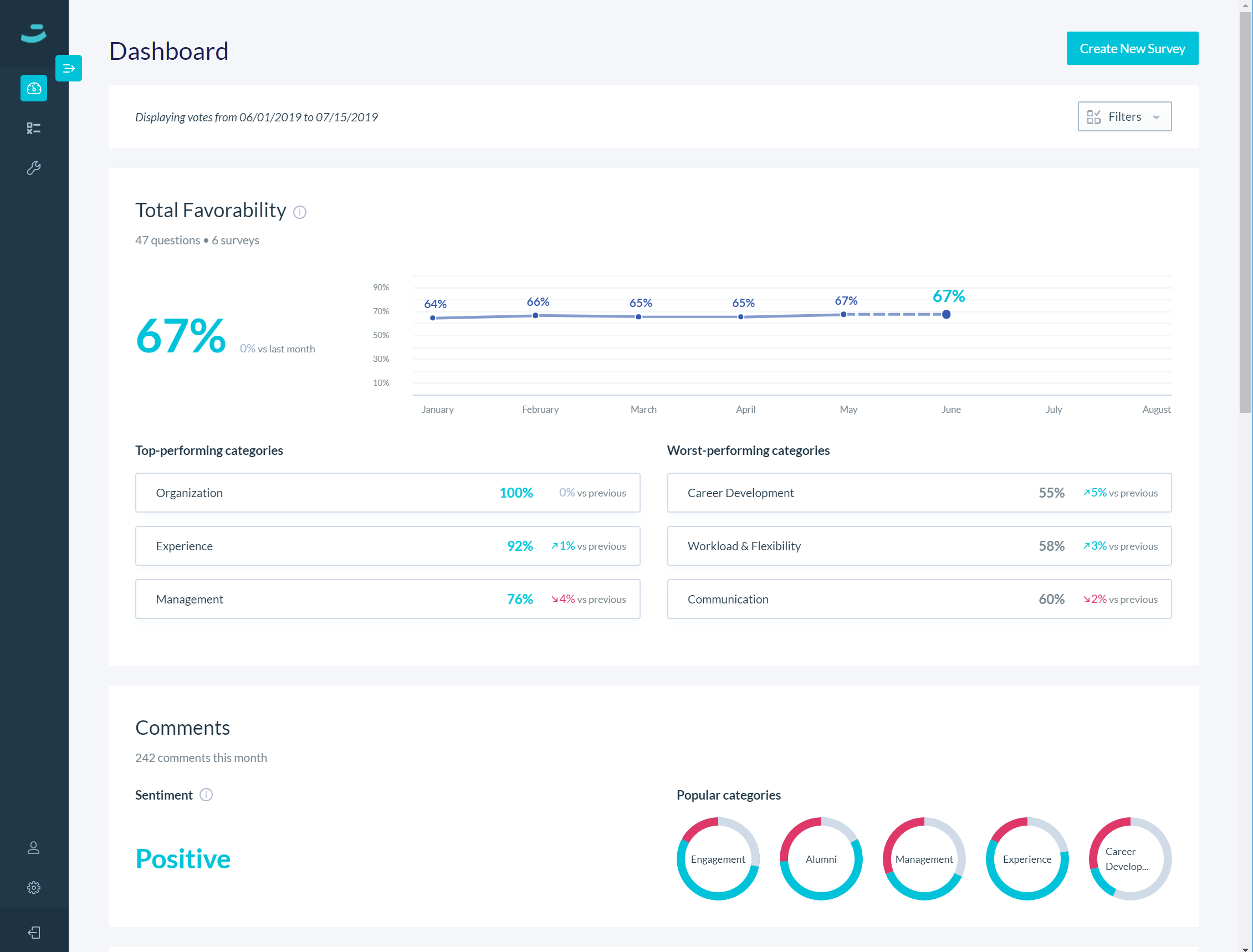 Hyphen dashboard to understand the overall favorability & sentiment score of your company. HR, Leadership and Managers automatically have visibility to critical data related to their teams.
