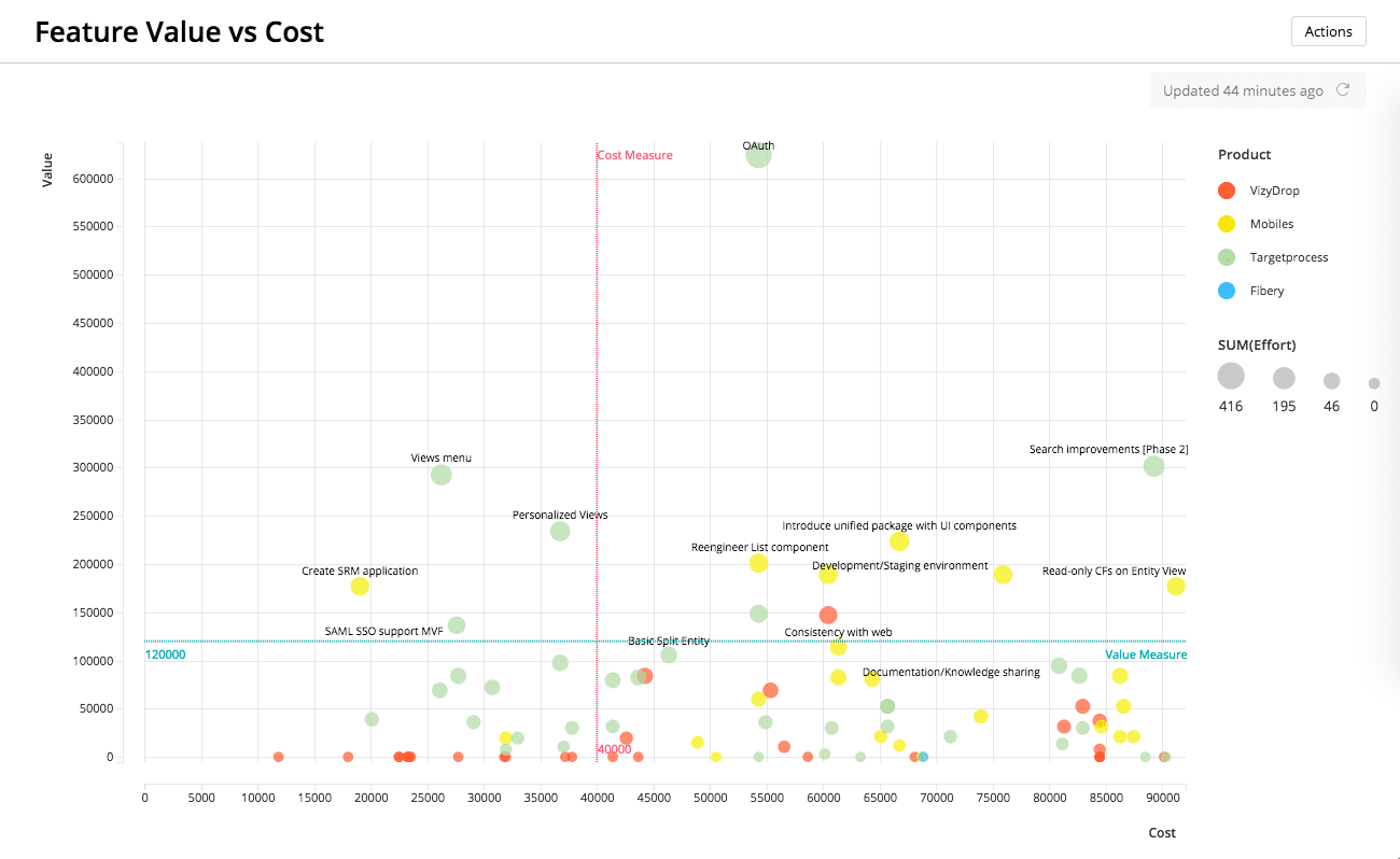 Targetprocess feature value vs cost