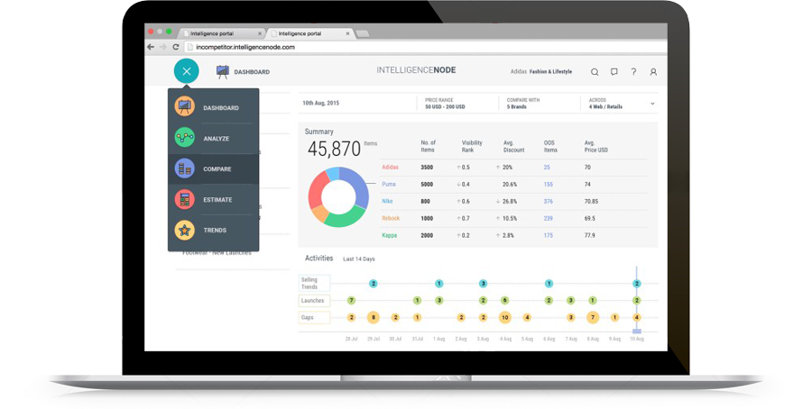 iNCompetitor screenshot: Visibility analysis features include a proprietary algorithm that sifts through marketplaces