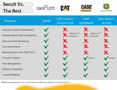 How Senzit compares to other OE platforms: we are more specialized in a learning and predictive filtration maintenance viewpoint.