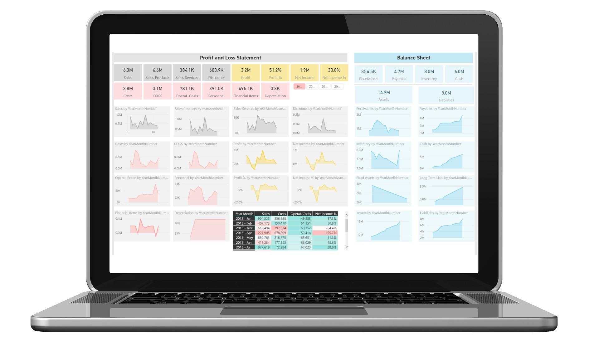 BI4Dynamics Finance Analysis
