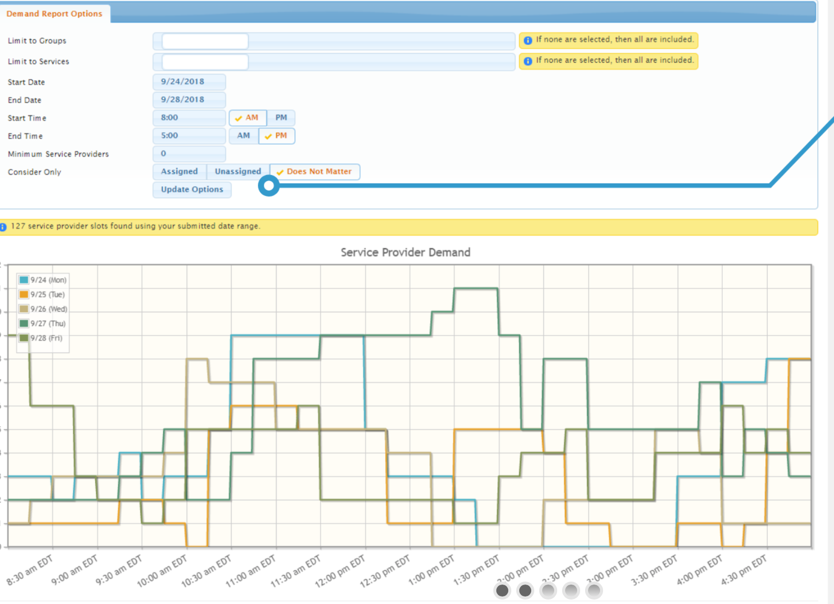 Custom reports can be generated including reports on service provider demand over time