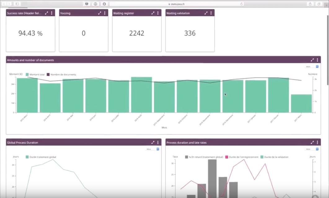 Yooz Software - Yooz analytics