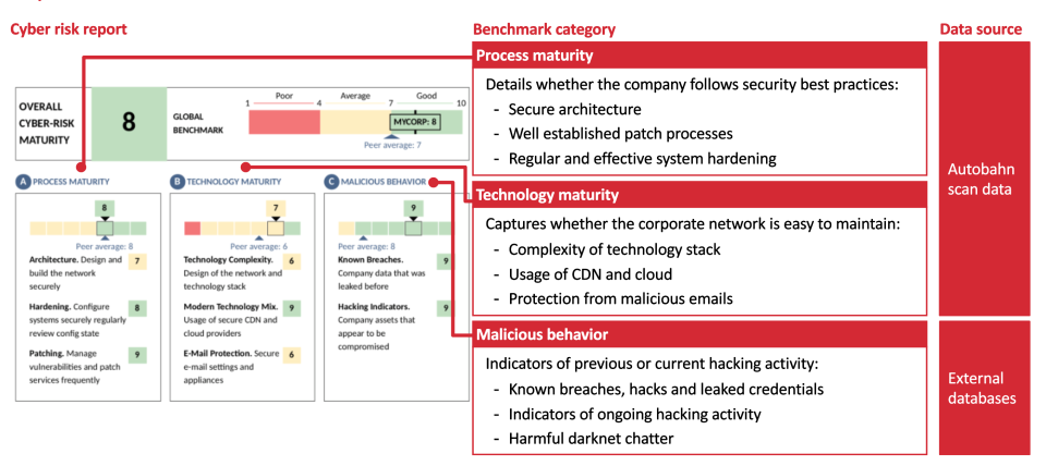 Autobahn cyber risk report