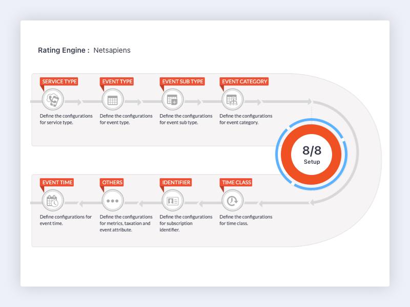 OneBill Subscription Billing Platform Software - 5