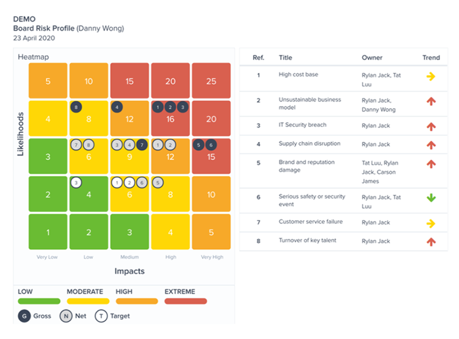 Customisable Risk Profiles - Easily create and review risk profiles in workshops with the team or on your own. Review and analyse risk profiles for each department, project, business activity or at the Board level.