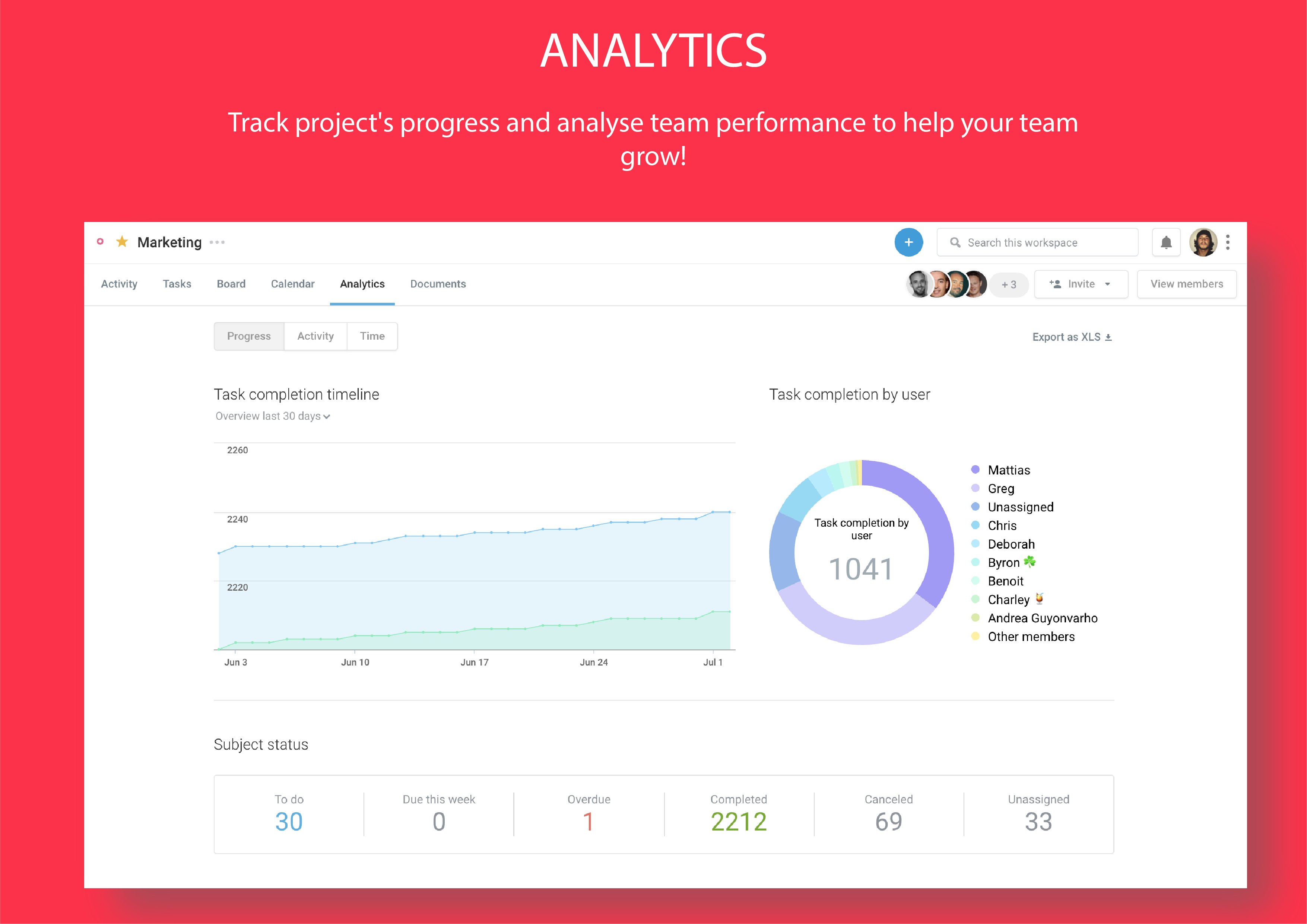 Actionable dashboards and scorecards