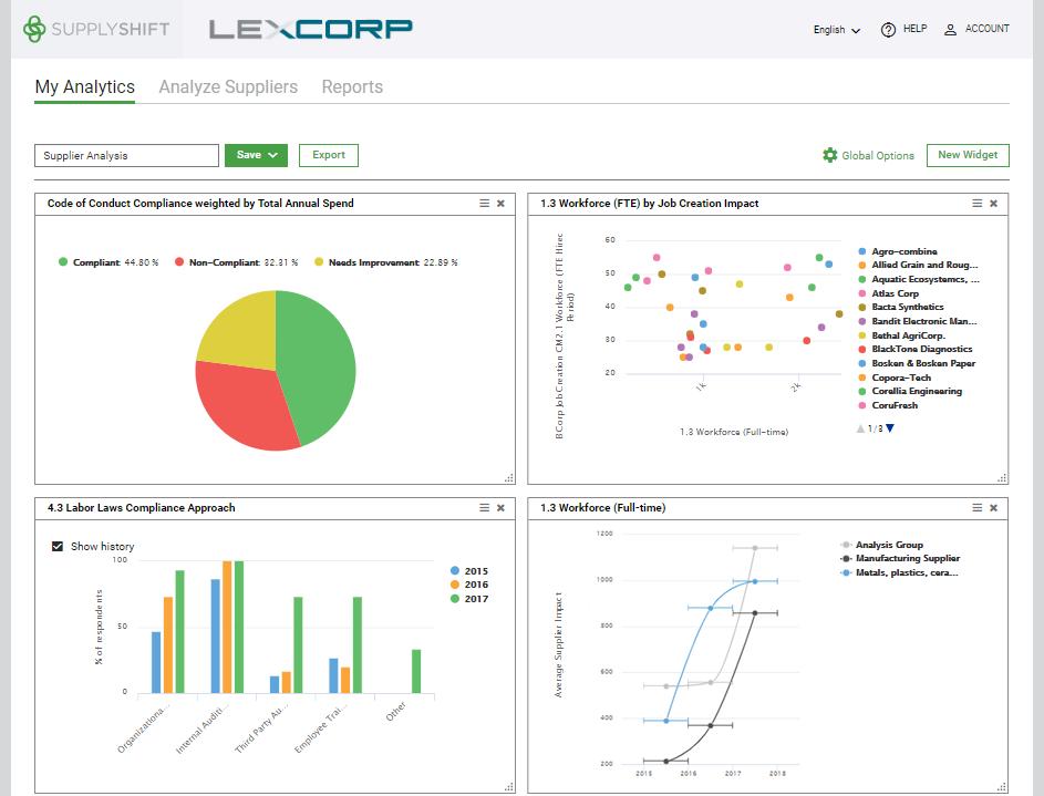 Dashboard and analytics