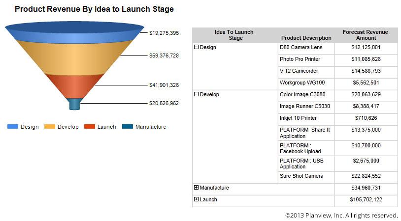 Planview's product revenue idea funnel